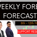 Weekly Forex Forecast 8th to 12th February 2021 | Support & Resistance